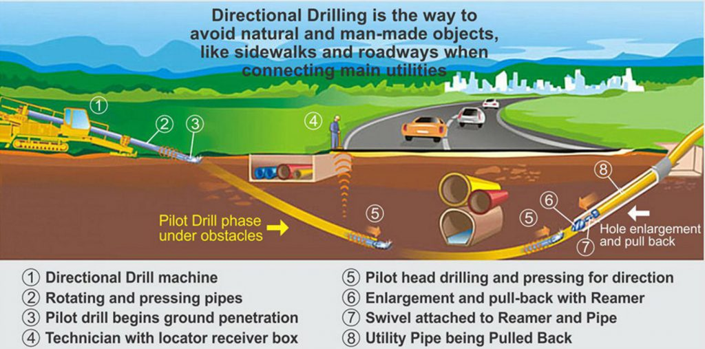 Directional Boring Drilling Explained